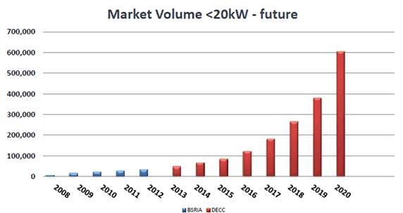 market volume for renewable energy