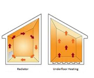 benefits of using underfloor heating solution